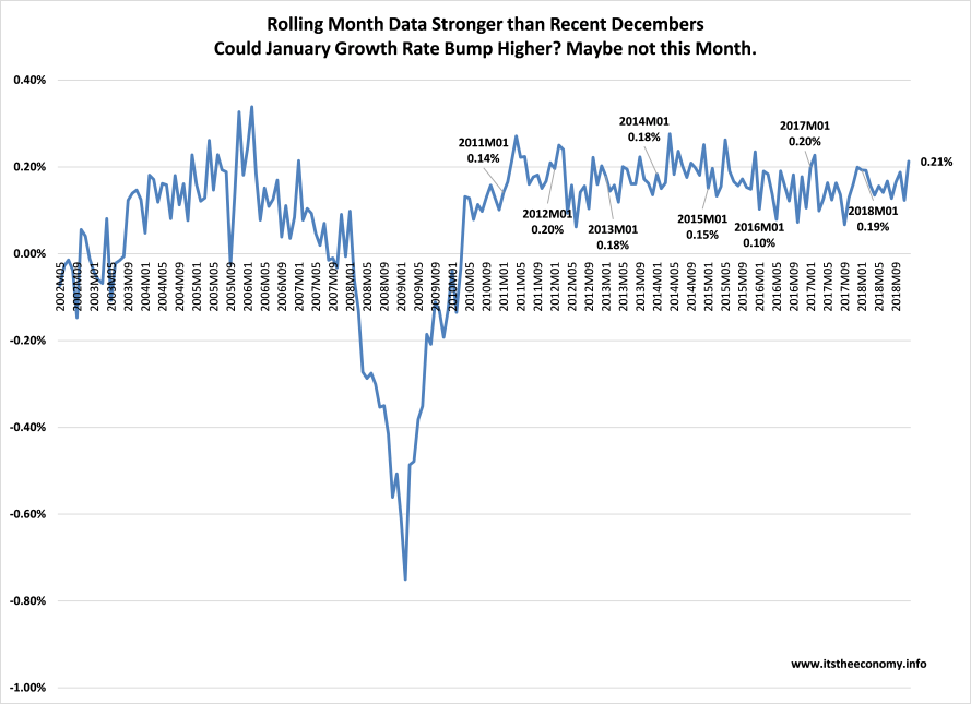 The rolling month data, growth from month to month, is similar to the rolling year graphic except the month to month changes are jagged rather than smooth, and they have a narrower range of values between 0.14% and 0.21%.