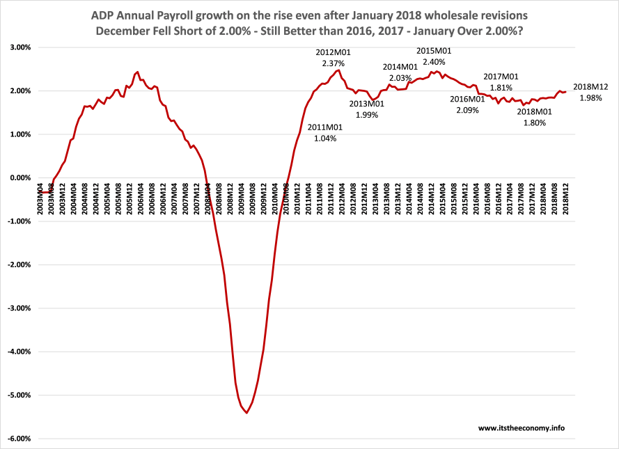 The data from 2003 through 2017 reveals a valley gorge in payroll growth. January Growth has been between 1.80% and 2.40% between 2012 and 2017