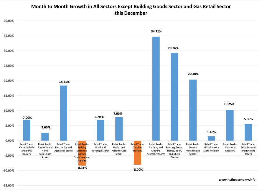 Huge Santa Spike in Clothing, Sporting Goods, General Merchandise, and Electronic Sales