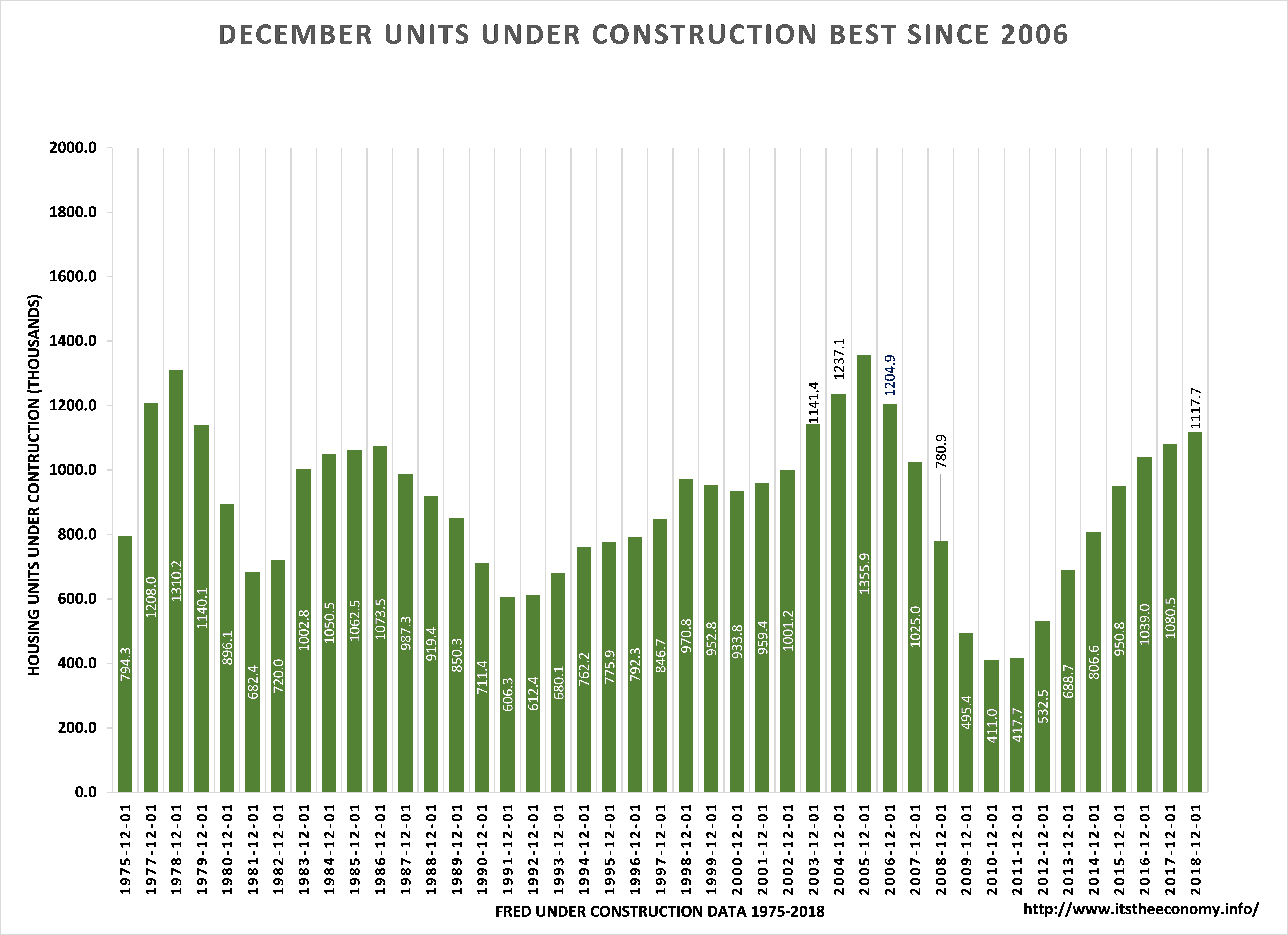 Units under construction improved from December 2017 and were better than the December Data from 2007 through 2017.