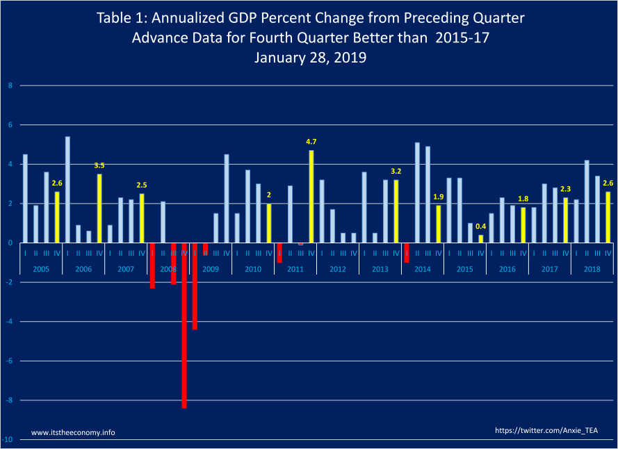 Quarter to Quarter GDP grew at 2.6%. This is the best annualized fourth quarter GDP since 2013, and is coming off a stronger quarter than we had during third quarter 2013.