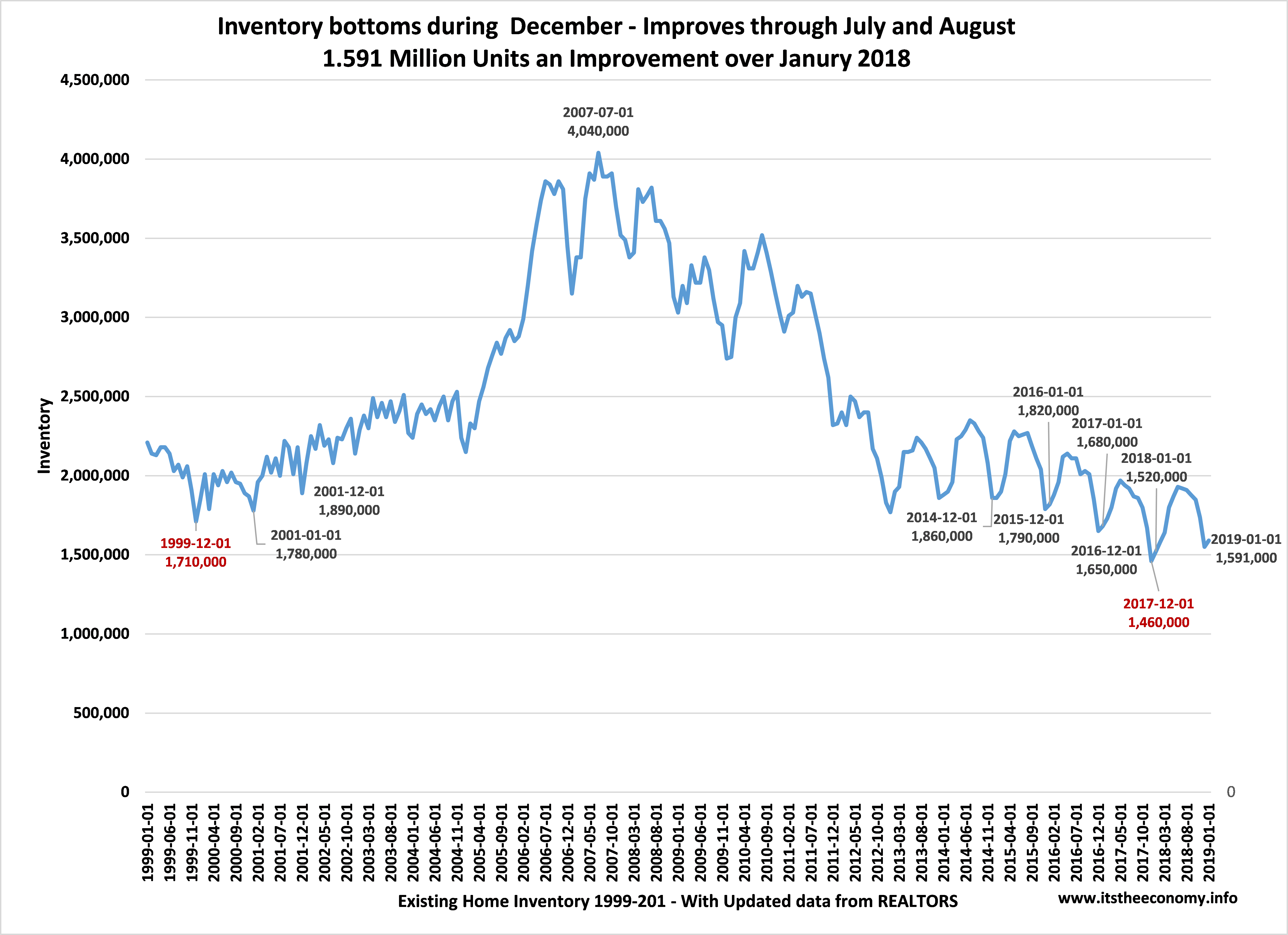 Existing Home inventory bounced off the December low and was higher than the January 2018 level. Inventory is still near historic lows.