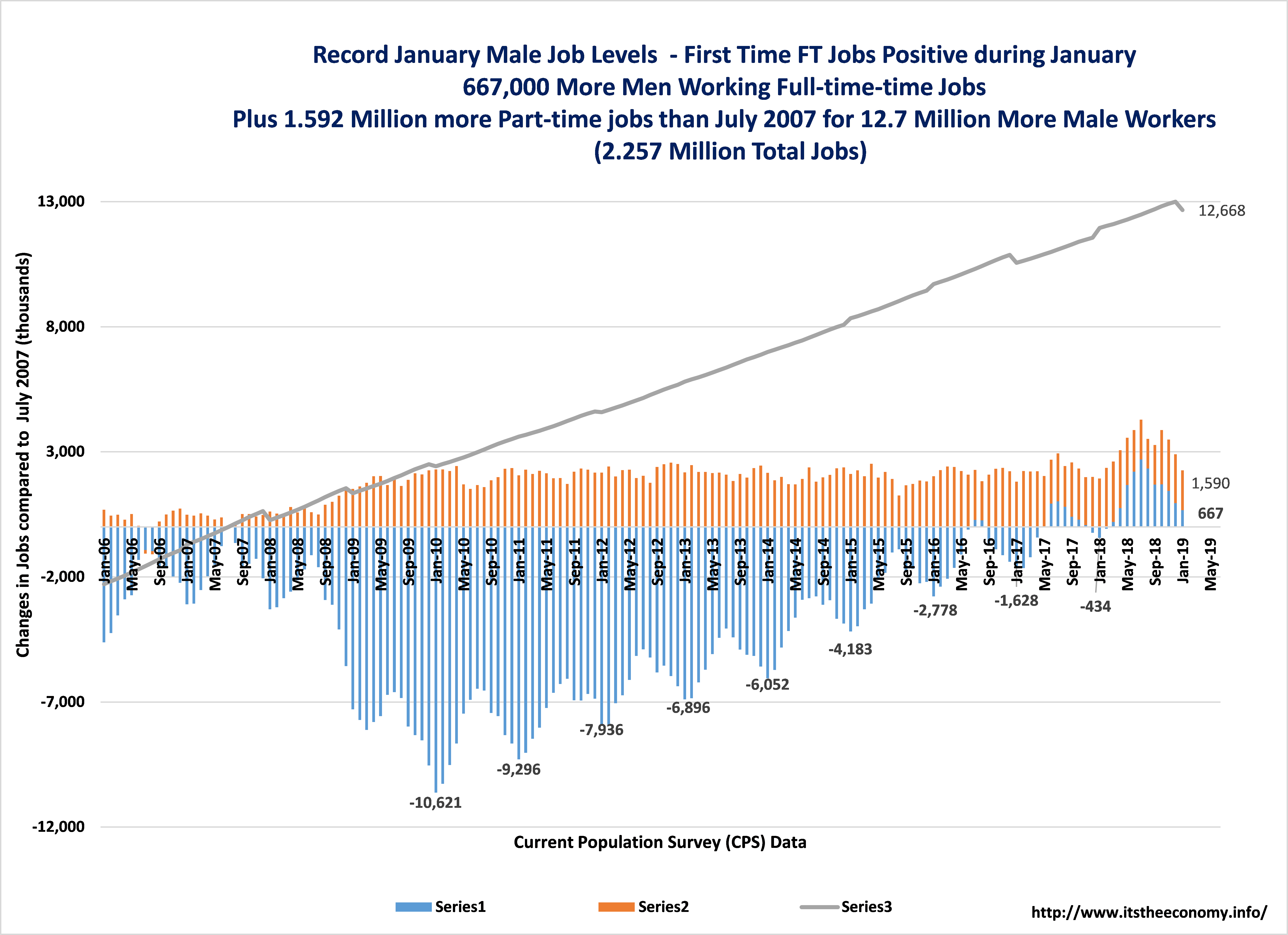 Men lost over 10 million full-time jobs during the Great Recession. It took until the Summer of 2016 to recover all of those lost jobs, before they lost them during the Fall of 2016. It wasn't until January 2018 that all of the lost full-time jobs were preserved.