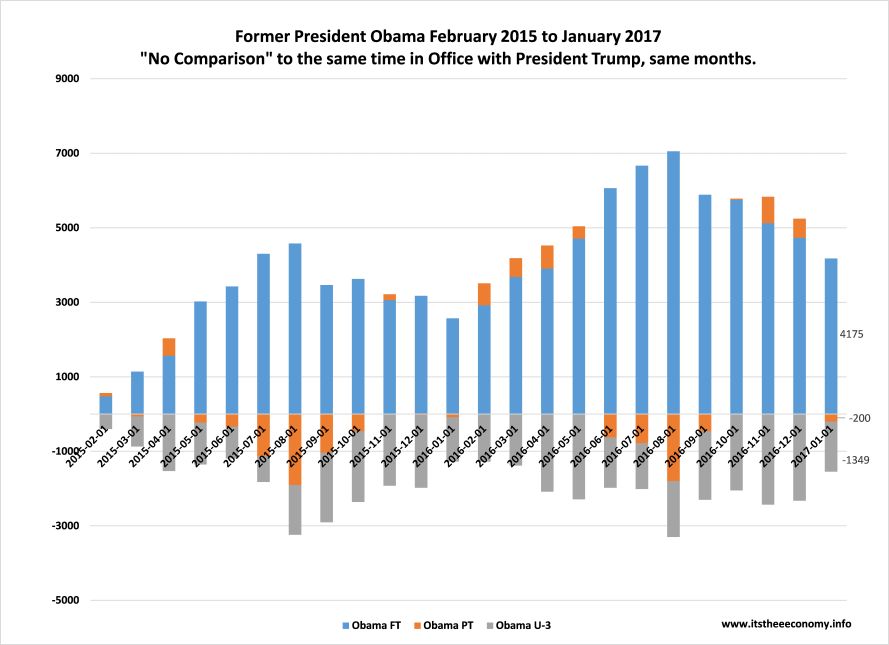 Former President Obama was on the mid-term campaign trail wanting us to look at his final 24 months in office with President Trump's first 21 months. President Trump has added 1 million more full-time jobs than the former President during his final 24 months in office. 5.151 Million versus 4.175 million.