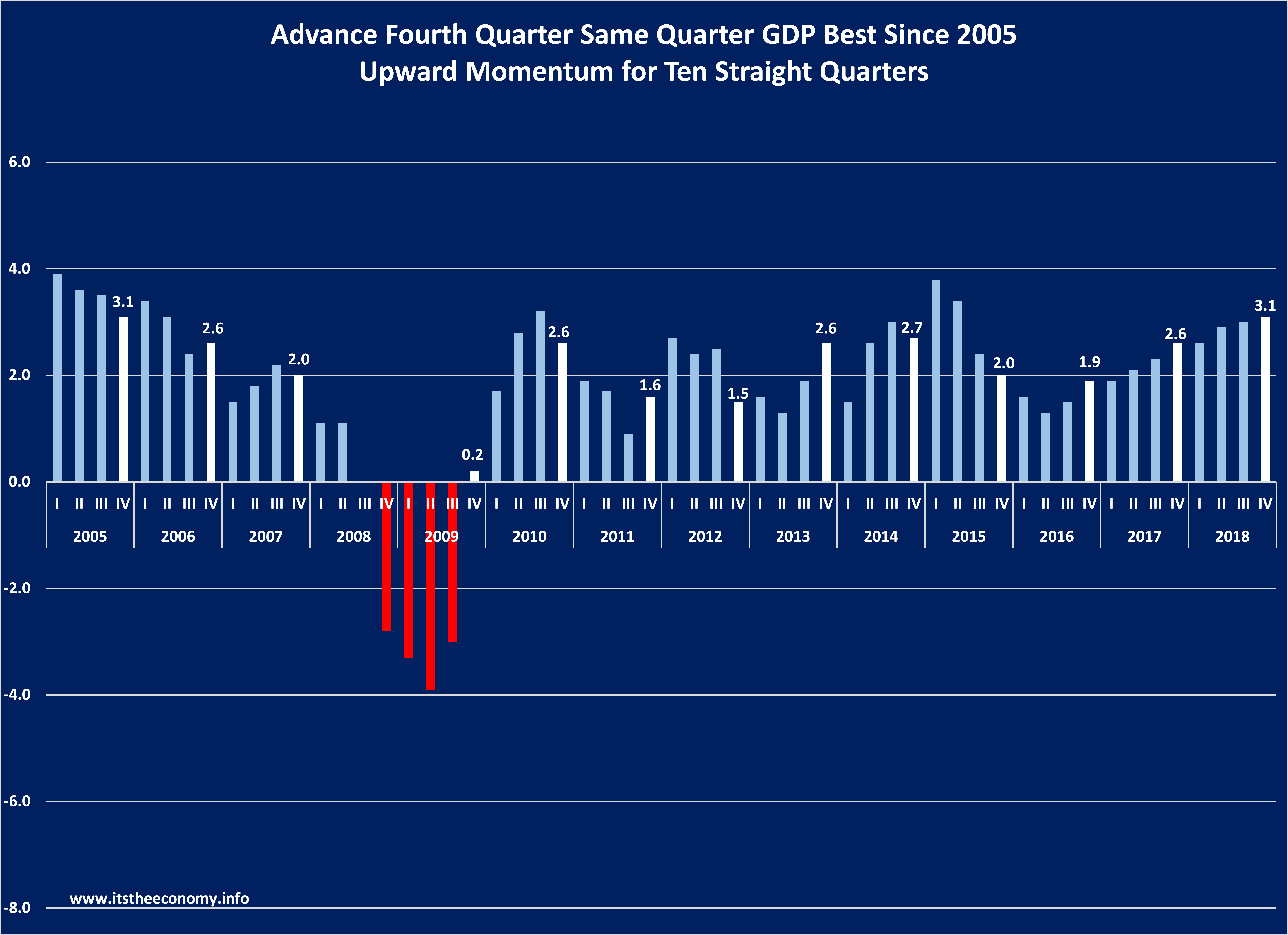 Ten straight quarters of growth same quarter growth. The Same quarter growth was 3.1% and was better than any fourth quarter since 2005.