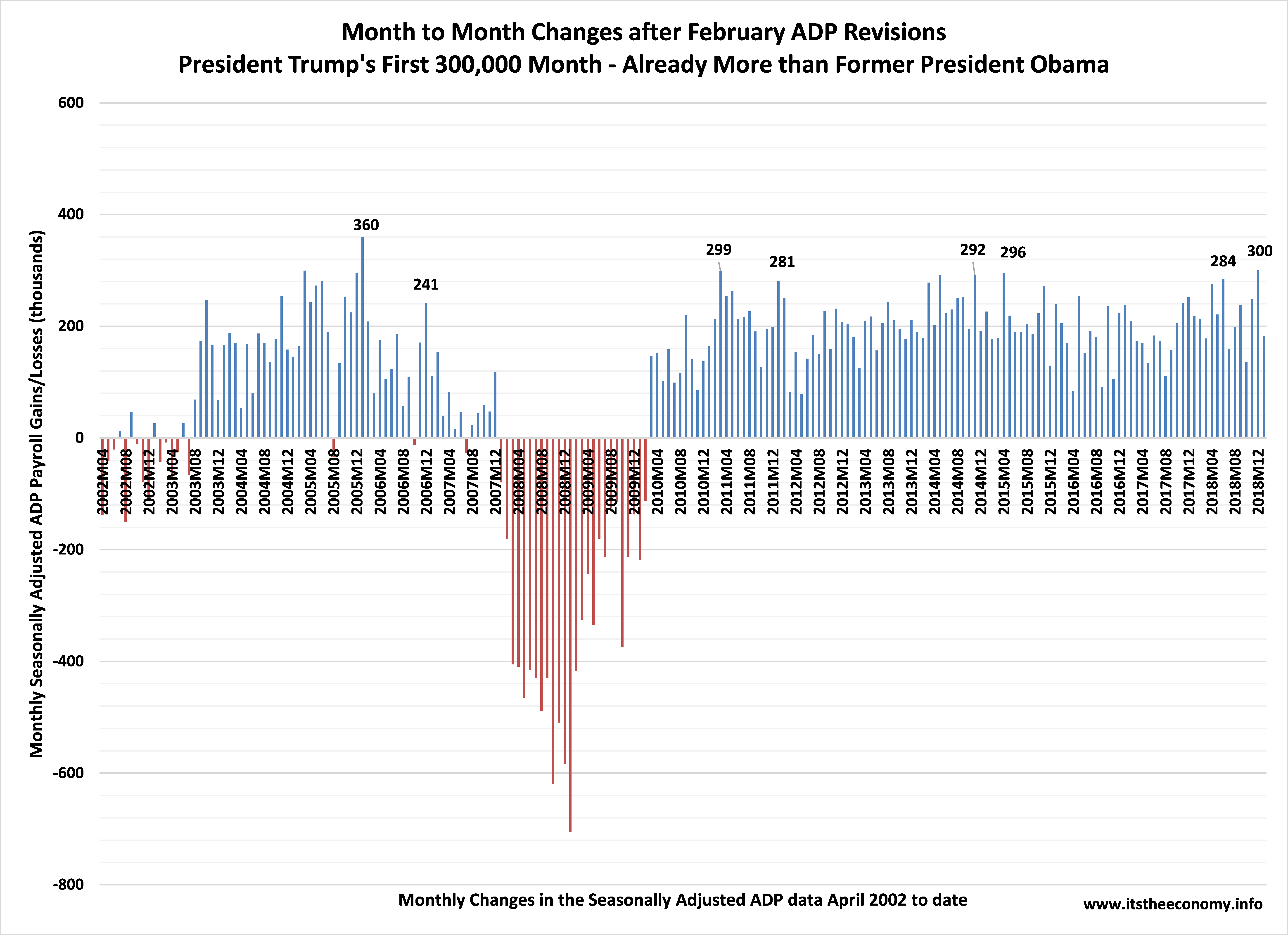 President Trump had his first 300,000 ADP Payroll month this past January. Former President Obama never had one during eight years in office.