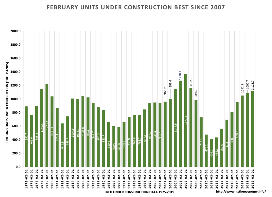 Units under construction were up from February 2018 levels and near the highest level ever.