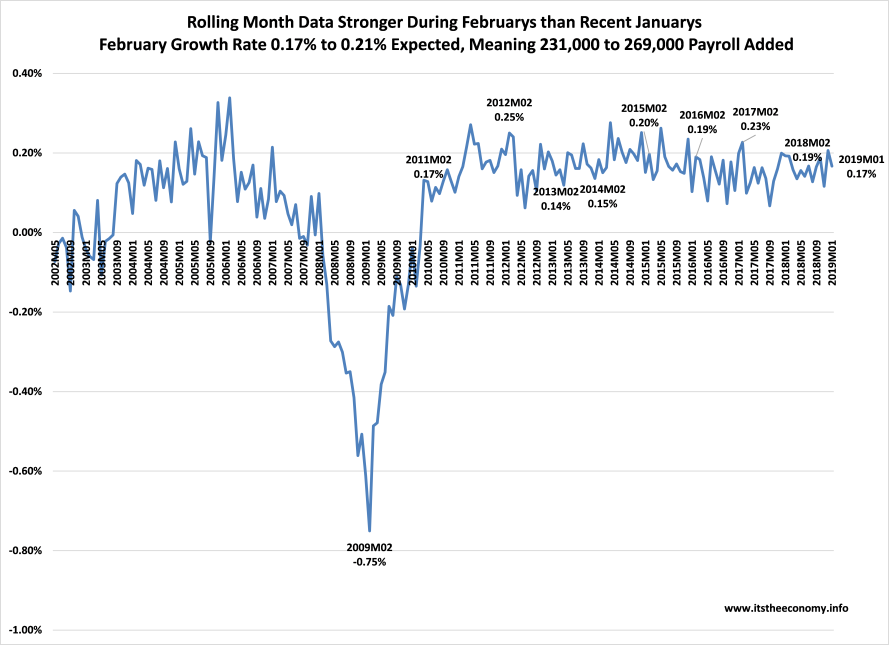 Month to mnth growth normally is faster during February than during January. This past January the ADP payroll grew 0.17% from the December level, seasonally adjusted. Expect a monthly growth o 0.21%, comparable to February 2018, or February 2016, or February 2015.