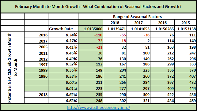 The  combination of growth rate and seasonal factors means that we could see between 149,000 and 370,000 private sectors workers added if we grow at 0.55%. If we grow at the same rate as last year then we should see more than 290,000 private sector workers added