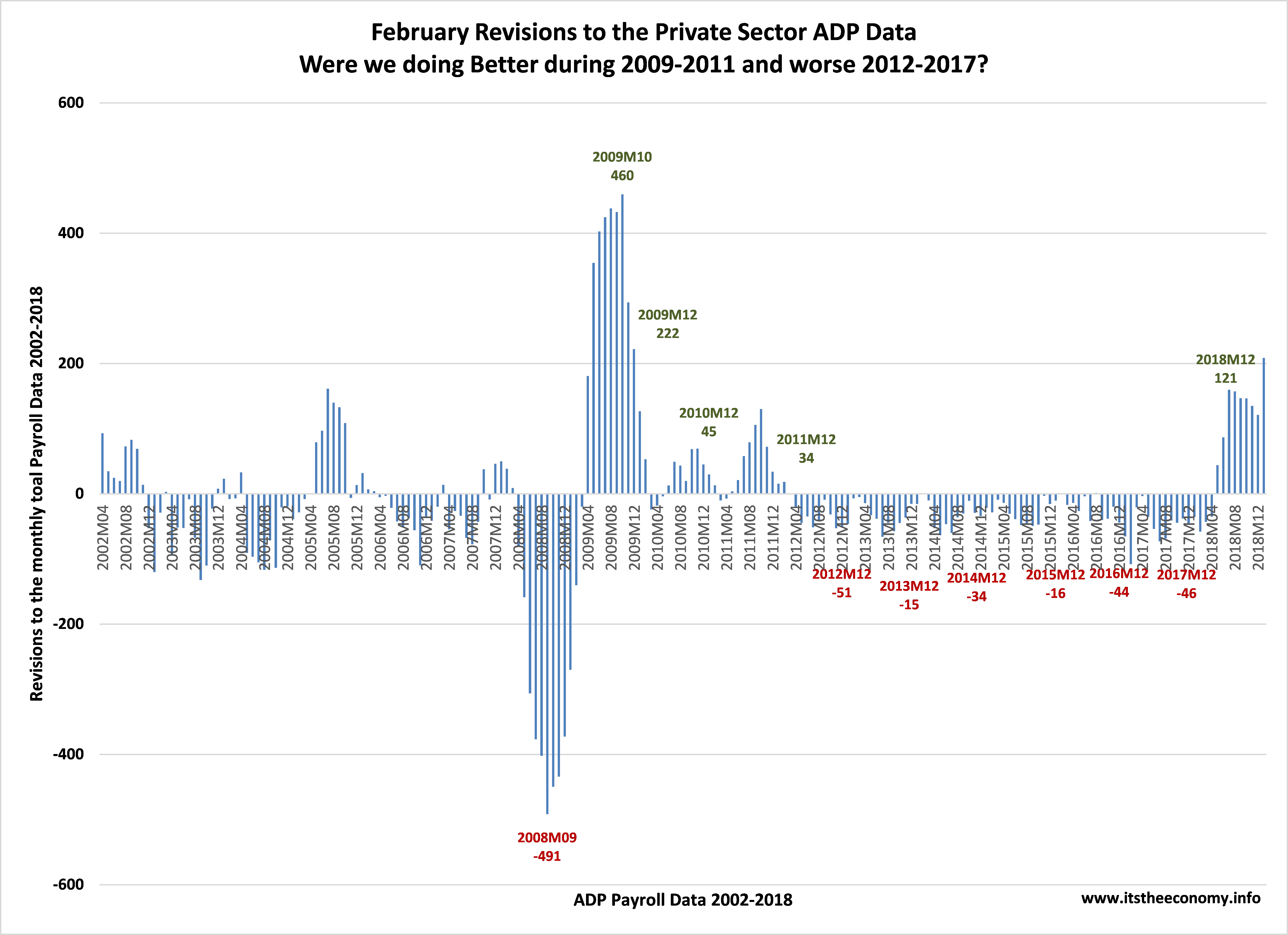 The Government Current Employment Statistics data was revised after ADP released their January Payroll Report. ADP revised their data back to 2002 during the past month. 2008 was worse than we thought. 2009 was better than we thought. Both 2018 and January 2019 were revised higher than last reported.