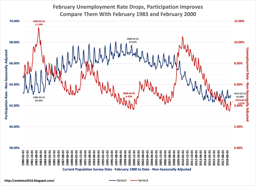 "The Unemployment Rate Rose and the participation rate fell during the Great Recession. The Unemployment rate and the participation rate fell in tandem during the ""recovery."" We now are seeing unemployment fall and participation improve."