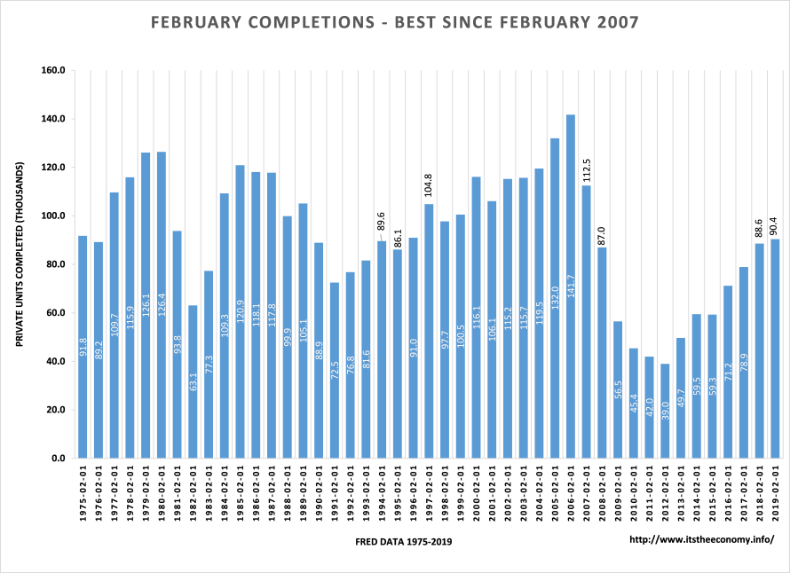 The completions data came in at the highest level for a February since 2007, just over the 90,000 unit level.