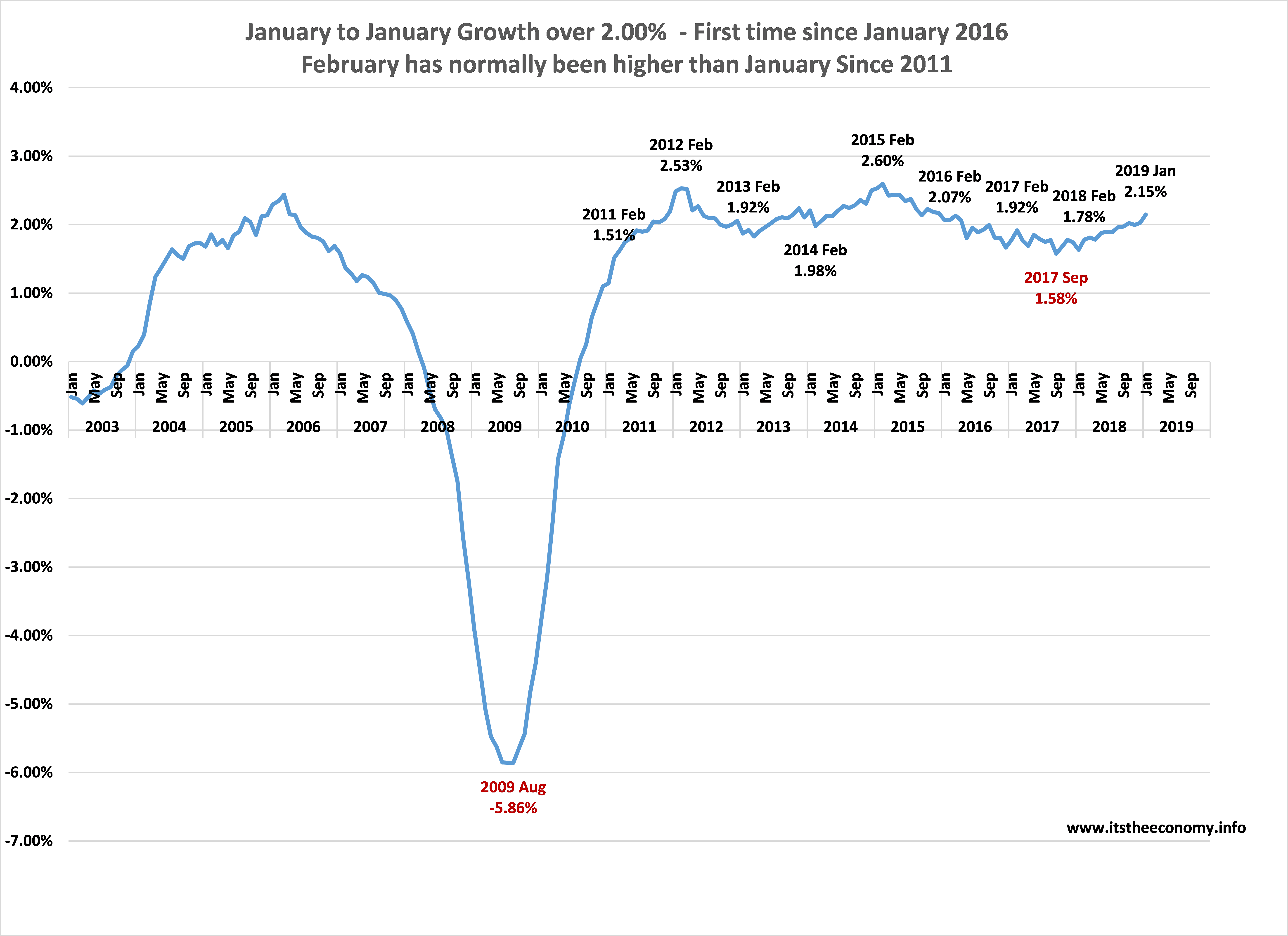 We were growing at 2.15% annually this January. This was better than , and February 2011, 2013, 2014, 2016, 2017, and 2018. February tends to grow at a faster rate than the prior January. Could we hit 2.20%?