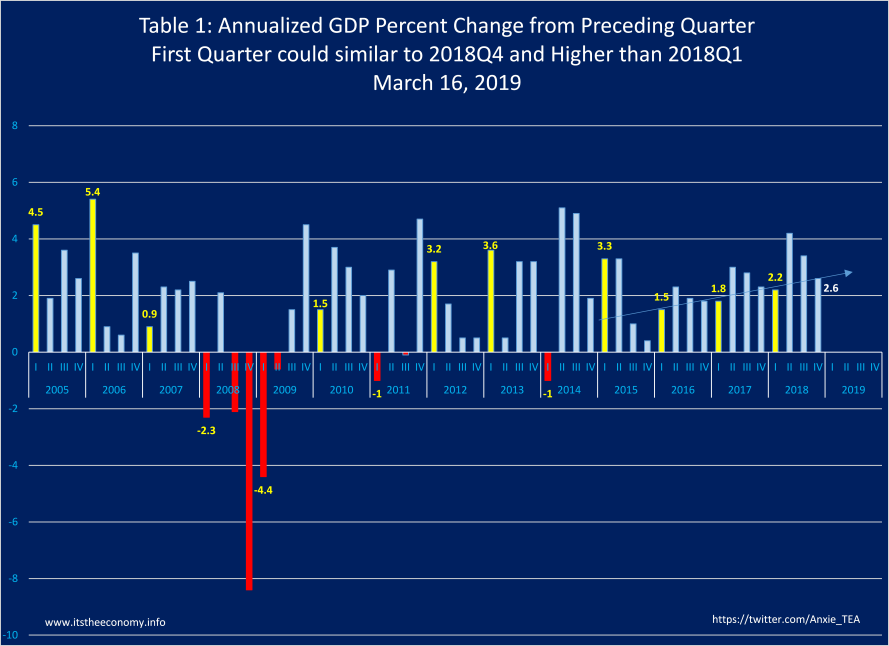 Annualized, quarter to quarter GDP could rise from first quarter's 2.2% of last year and drop a little from the 2.6% reported during the fourth quarter GDP of 2.6%.