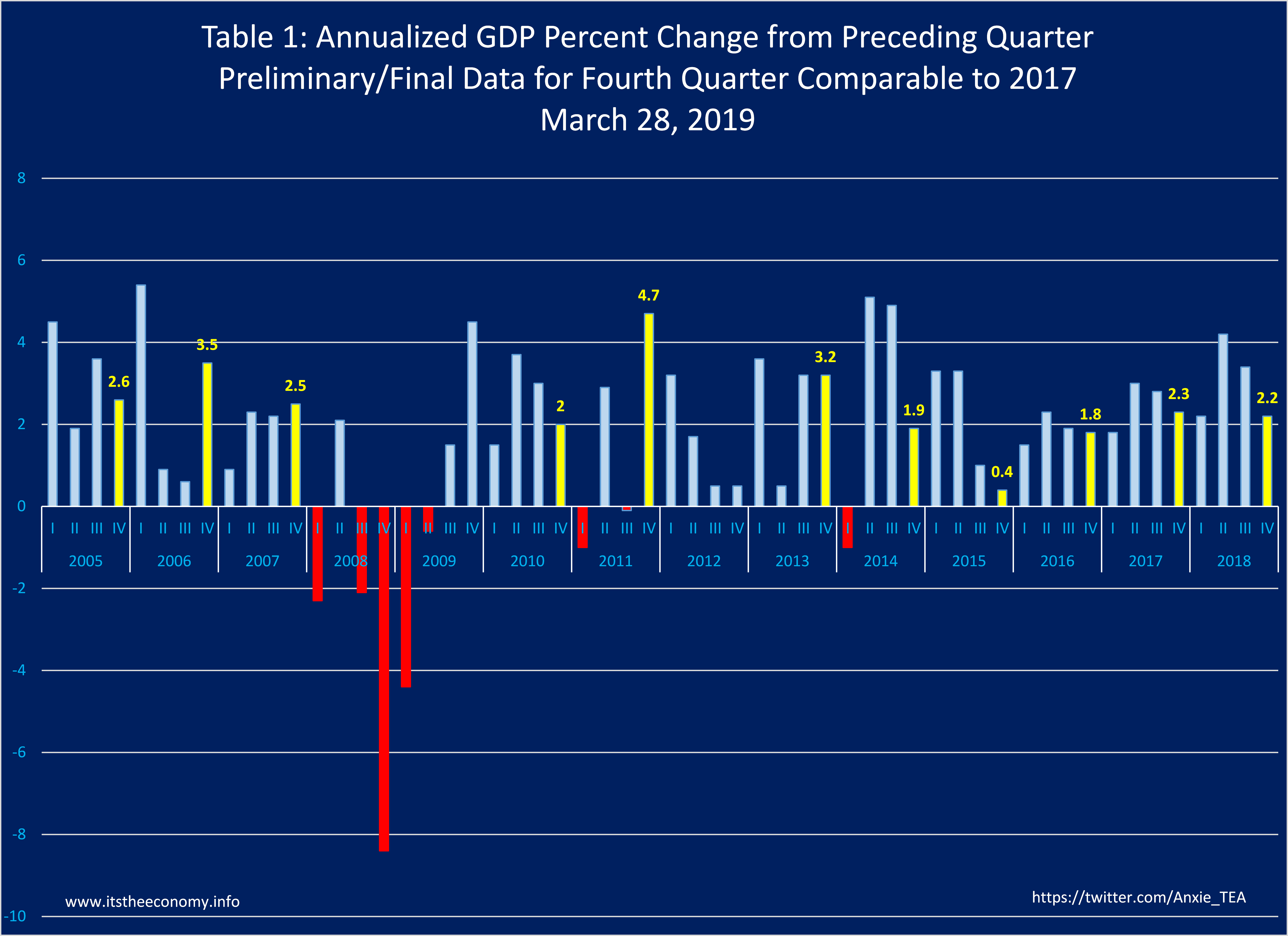 Fourth Quarter GDP, which had been reported at 2.6%, was revised to 2.2%, comparable to the fourth quarter 2017 level.
