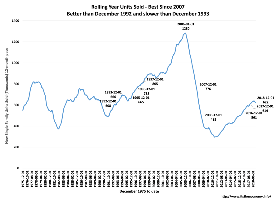 After a minor peak this Summer, and a slight decline this Fall, The end of year sales level is higher this December than December 2008 through December 2017. It was better than 1992 and not quite as good as 1993.