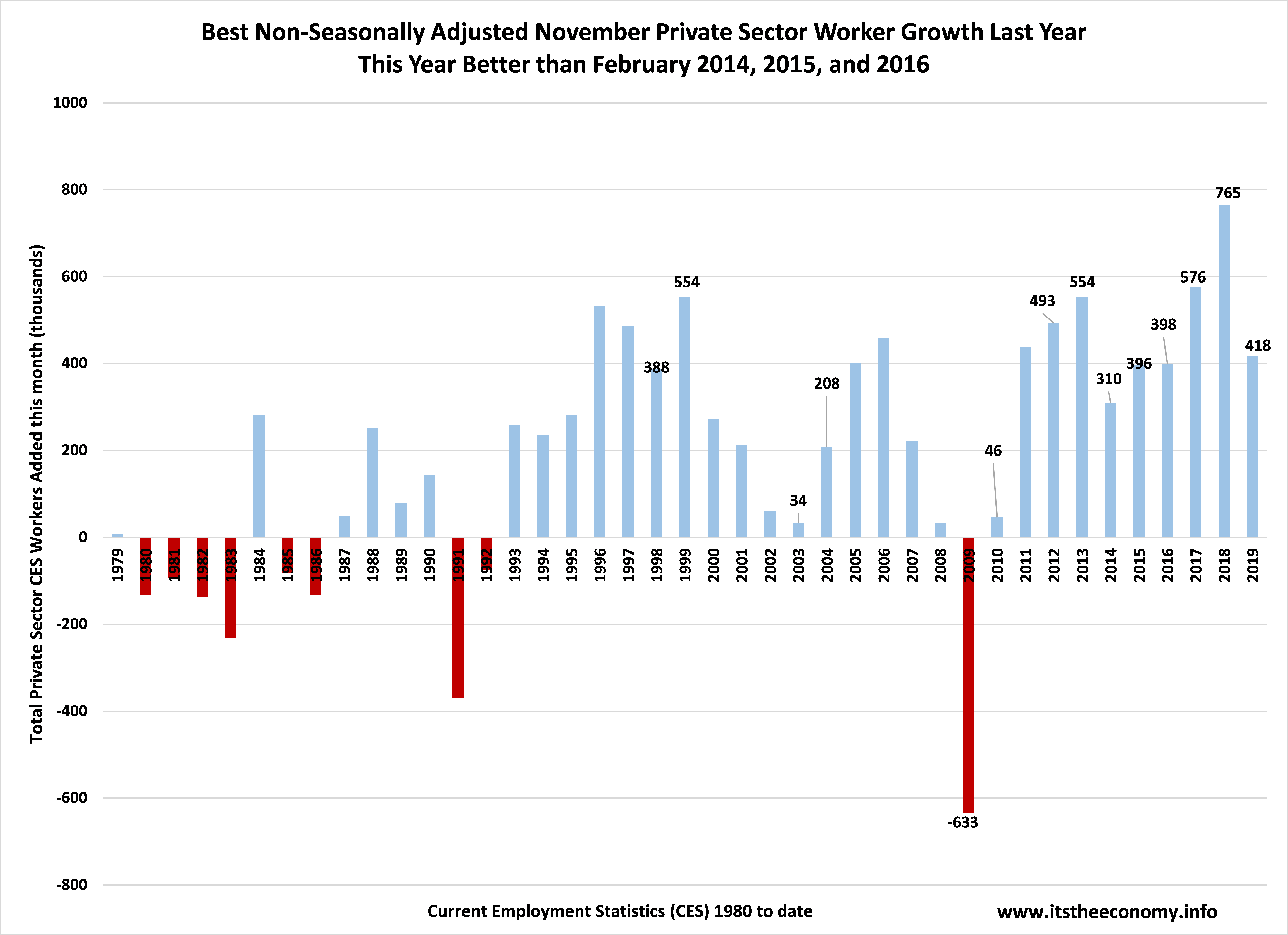 We saw better non-seasonally adjusted Current Employment Statistics (CES) worker growth recorded than during February 2015, 2015, or 2016. That was not what was reported.
