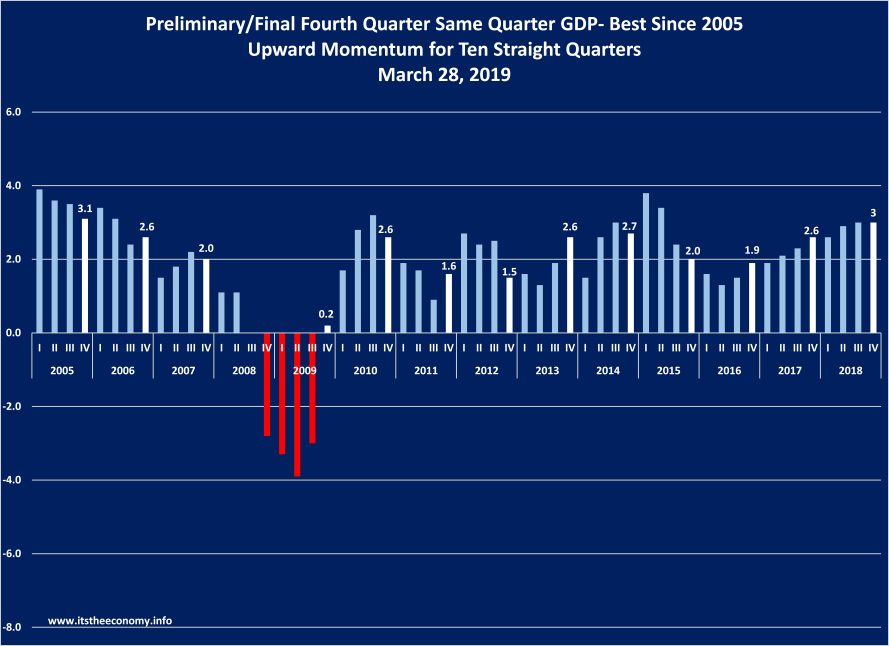 The Same Quarter GDP growth was revised from 3.1% to 3.0%.  This is the strongest fourth quarter reading since the fourth quarter of 2005.