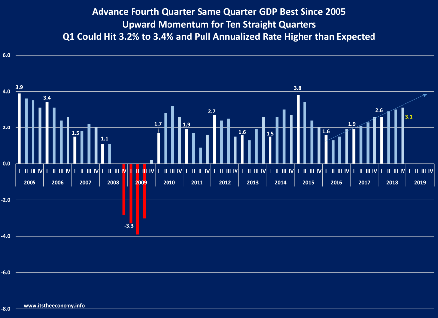 Same quarter growth, a second measure of GDP, is growing at 3.1% and could hit 3.2% or 3.3%, making it 11 consecutive quarters of improving same quarter growth.