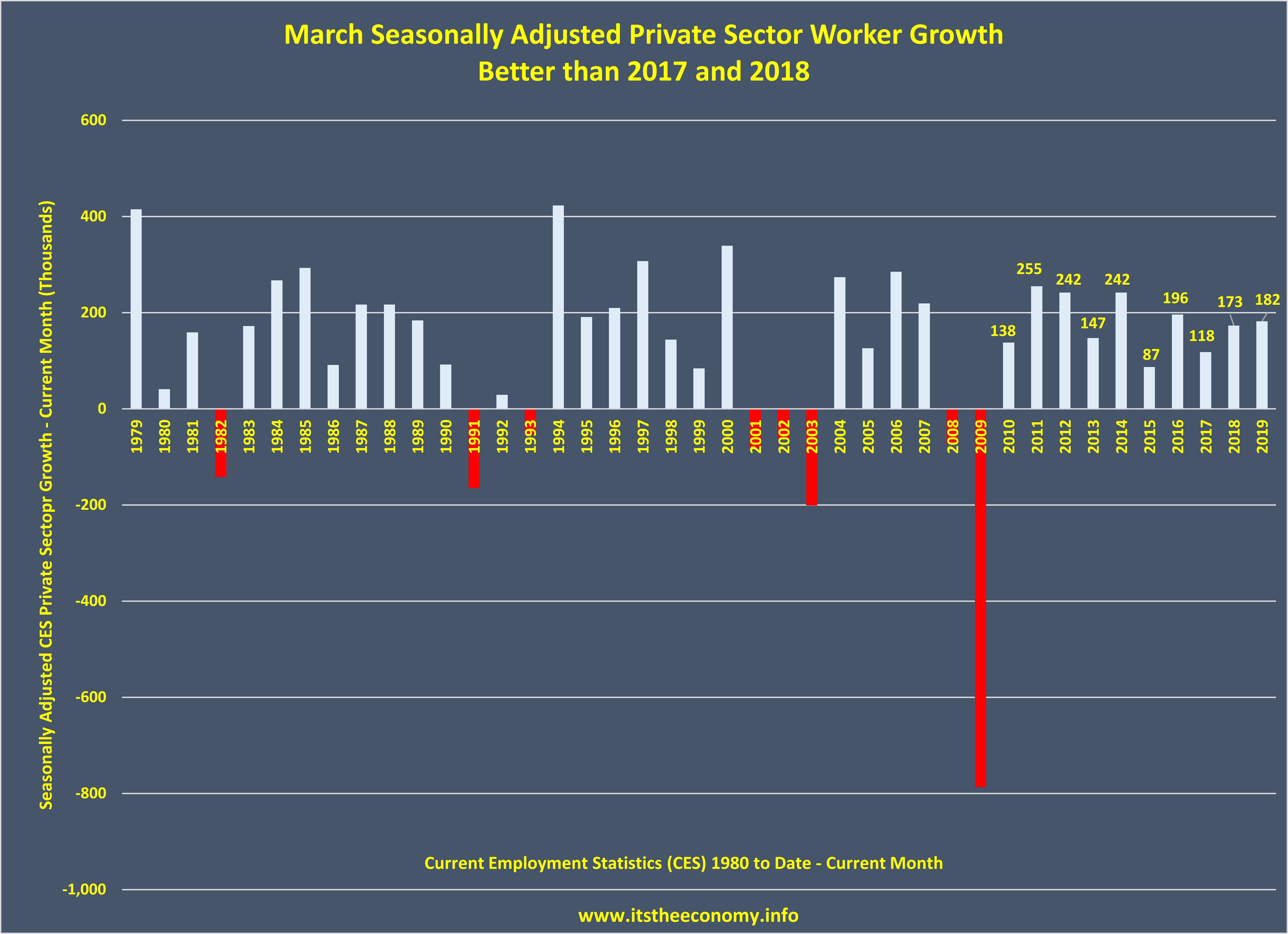 We saw 182,000 seasonally adjusted private sector workers join the workforce this March. This is more than we saw join the econmy during March 2017 and March 2018. This is also slightly fewer than the number of seasonally adjusted workers that joined the workfroce dur March 2016.
