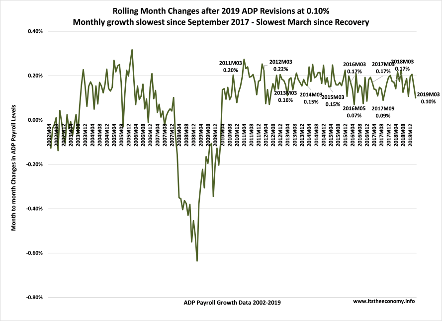 Month to month growth dropped dramatically from the January and February levels. It was the lowest level of month to month growth since September of 2017.