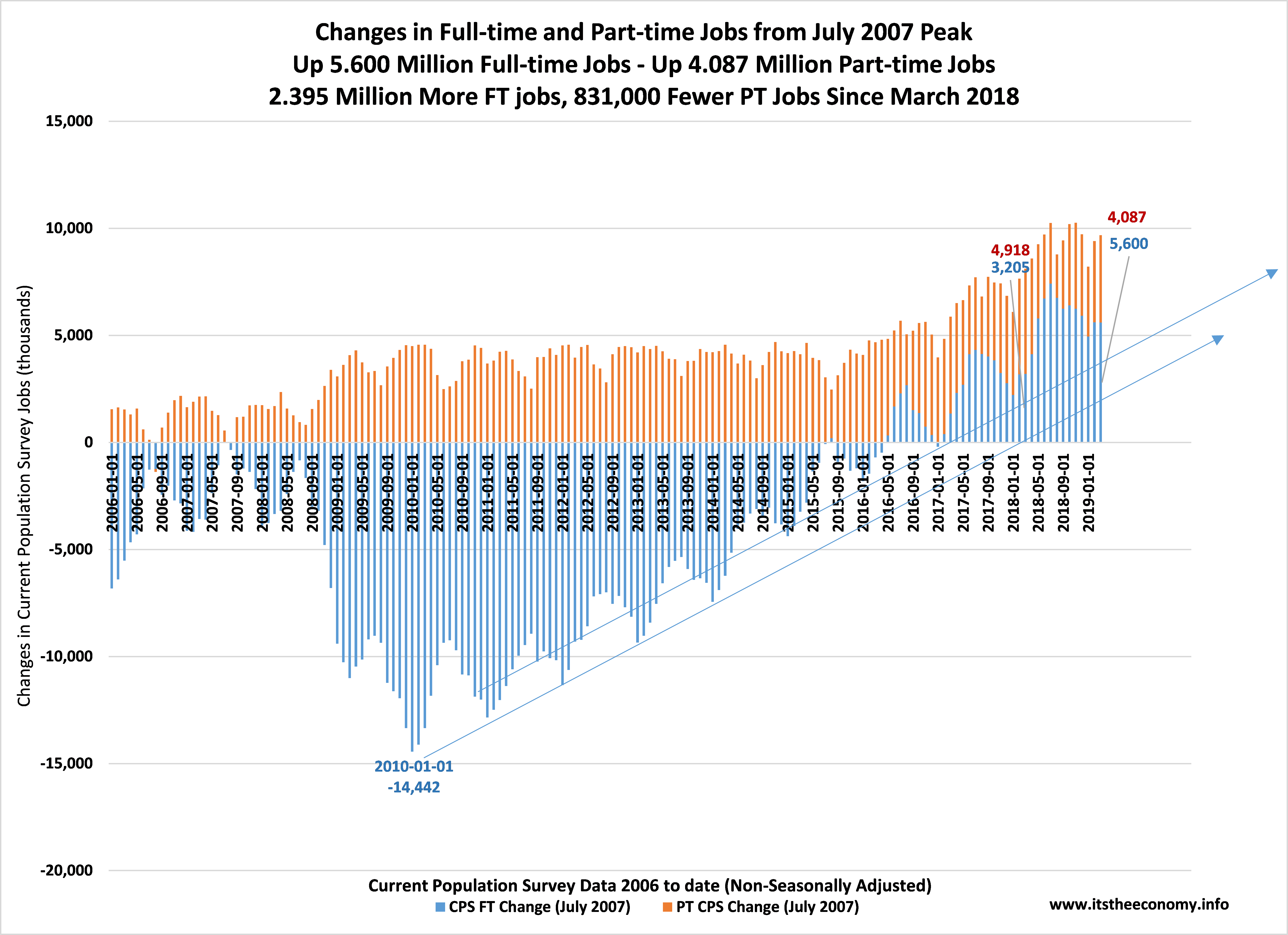 Full-time jobs are replacing part-time jobs as we continue to climb the jobs mountain. There are 5.6 million more full-time jobs and 4.087 millionmore part-time jobs than we had during July 2007. Remember that we had fewer full-time jobs during January 2017 than we had during July 2007.