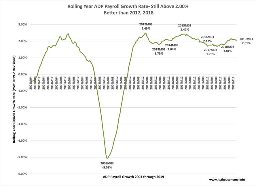 The annual payroll growth came in at 2.01%, higher than March 2017 and March 2018, and slower than February 2019.