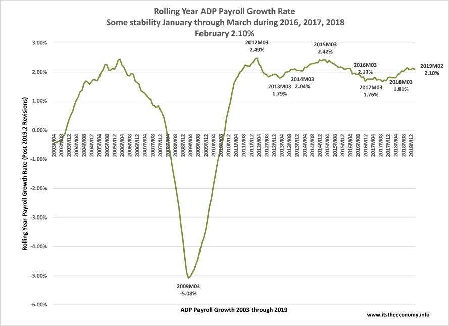 The ADP Private Sector Payroll report shows that the payroll data has been growing at more than a 2.00% rate and that it is growing faster than it was during March 2017 and March 2018.