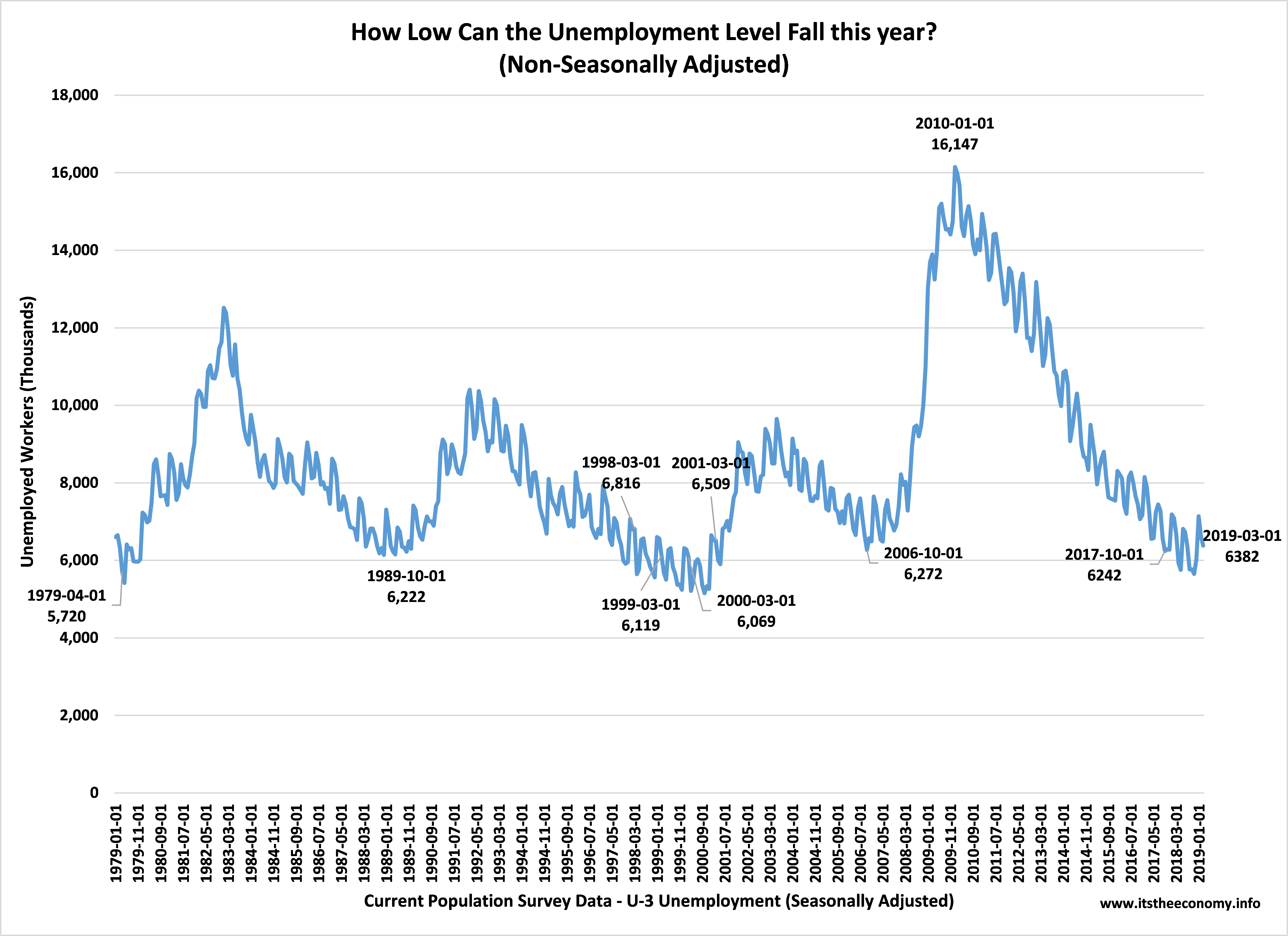 The non-seasonally adjusted unemployment level dropped to 6.382 million workers. This is slightly more than we had during March of 1999 and March 2000 and slightly lower than the number we had during march 1998 and March 2001.