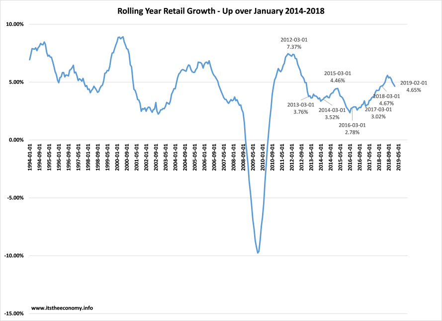 March Retail Sales culd see a non-seasonally adjusted annual growth rate Better than last month and last March, or slightly slower. Expect 4.50% to 4.75% growth.