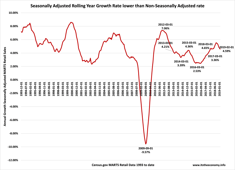 Seasonally adjusted retail sales should exceed last march's 4.65% and february's 4.59% annual rates of growth.